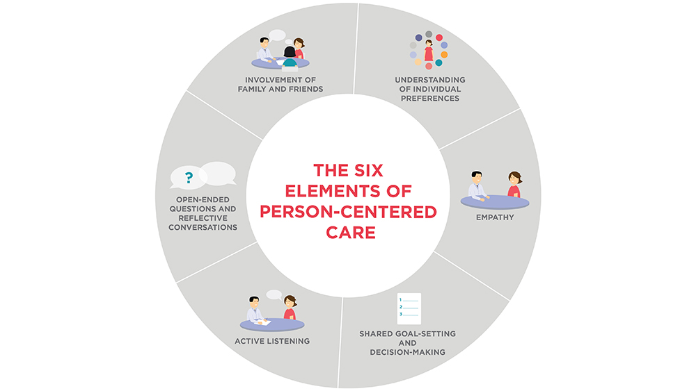 elements of person-centered care