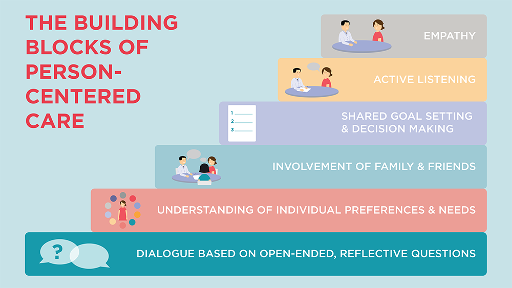 What are the six elements of person-centered care?